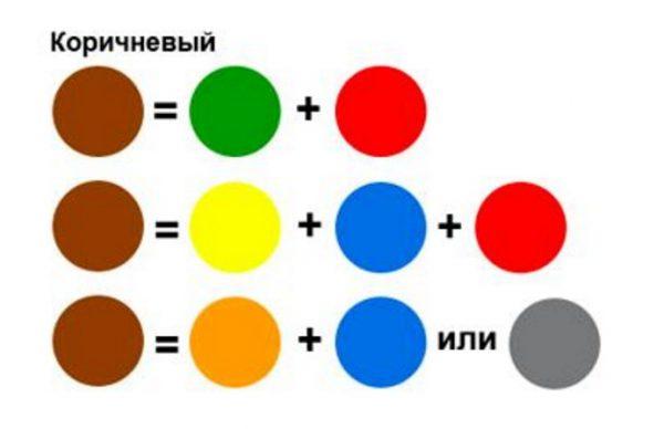 Comment obtenir une couleur brune lors du mélange de peintures: un aperçu des méthodes et un ...