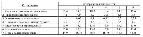 Composants pour la préparation d'une composition thermoplastique